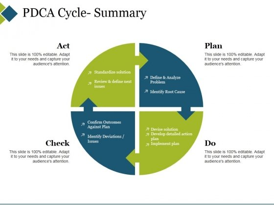 Pdca Cycle Summary Ppt PowerPoint Presentation Summary Visuals