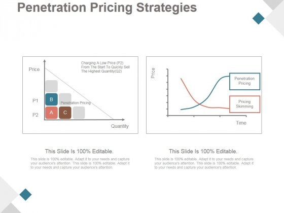 Penetration Pricing Strategies Ppt PowerPoint Presentation Slide