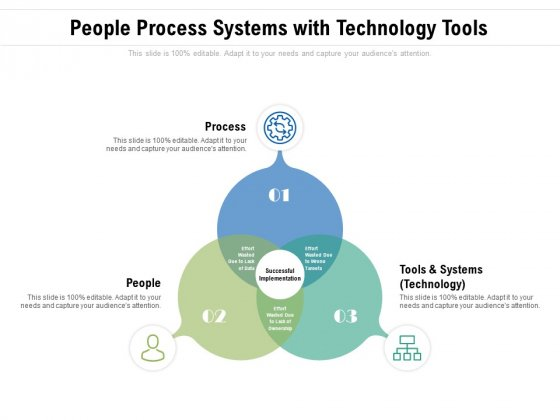 People Process Systems With Technology Tools Ppt PowerPoint Presentation Infographic Template Clipart PDF