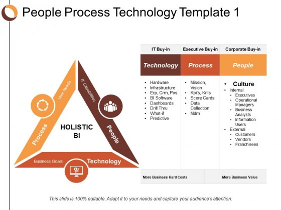 People Process Technology Process Ppt Powerpoint Presentation Layouts Themes