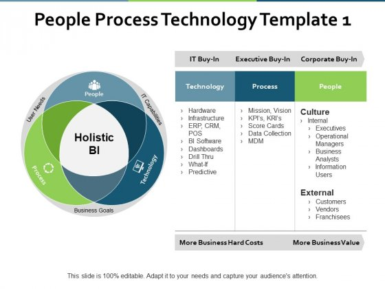 People Process Technology Process Ppt PowerPoint Presentation Styles Layouts