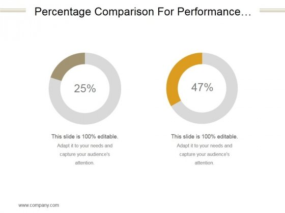 Percentage Comparison For Performance Evaluation With Circles Ppt PowerPoint Presentation Topics