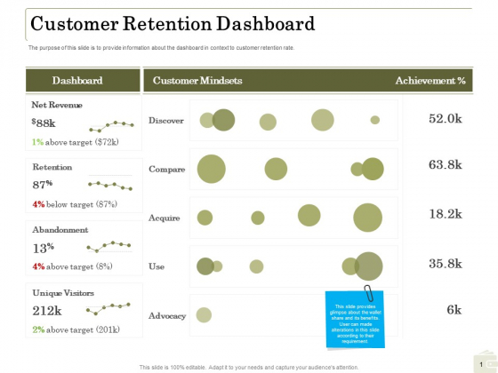 Percentage Share Customer Expenditure Customer Retention Dashboard Background PDF