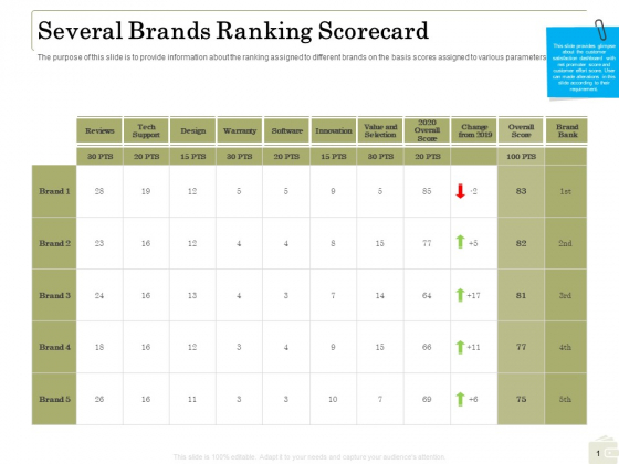 Percentage Share Customer Expenditure Several Brands Ranking Scorecard Mockup PDF