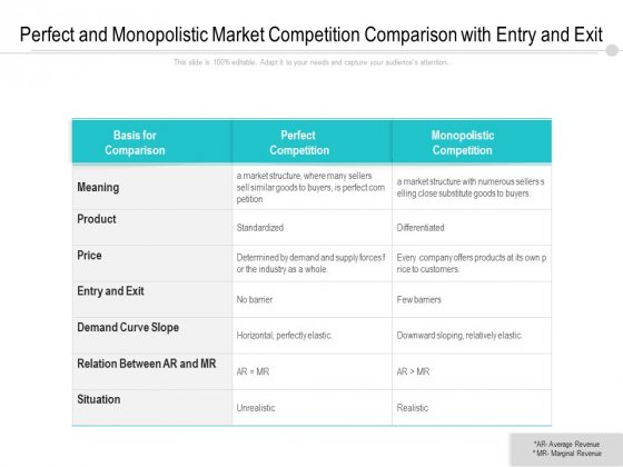 Perfect And Monopolistic Market Competition Comparison With Entry And Exit Ppt PowerPoint Presentation File Format PDF