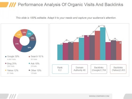 Performance Analysis Of Organic Visits And Backlinks Ppt PowerPoint Presentation Ideas