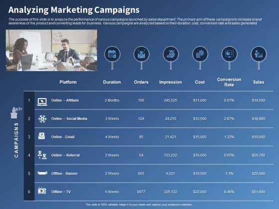 Performance Assessment And Sales Initiative Report Analyzing Marketing Campaigns Ppt Infographics Background Designs PDF