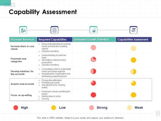 Performance Assessment Capability Assessment Ppt Outline Slide Portrait PDF