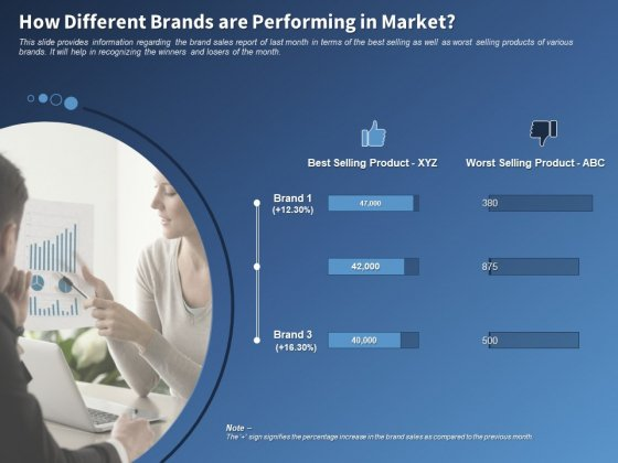 Performance Assessment Sales Initiative Report How Different Brands Are Performing In Market Demonstration
