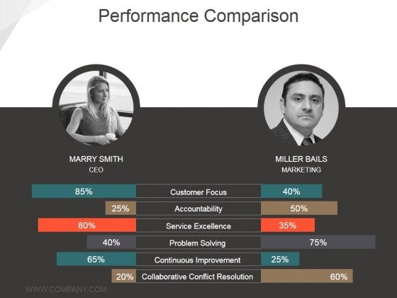 Performance Comparison Ppt PowerPoint Presentation Ideas Deck