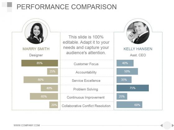 Performance Comparison Ppt PowerPoint Presentation Samples