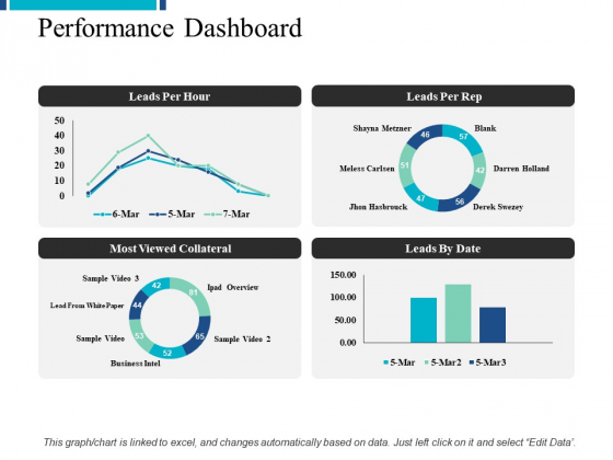 Performance Dashboard Management Ppt PowerPoint Presentation Icon Themes