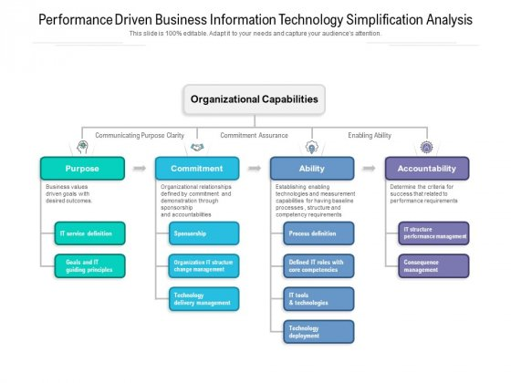 Performance Driven Business Information Technology Simplification Analysis Ppt PowerPoint Presentation File Infographics PDF
