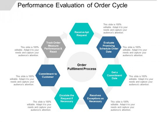 Performance Evaluation Of Order Cycle Ppt PowerPoint Presentation Layouts Graphics