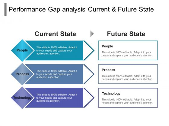 performance gap analysis current and future state ppt powerpoint