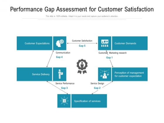 Performance Gap Assessment For Customer Satisfaction Ppt Powerpoint Presentation Styles Designs Download Pdf
