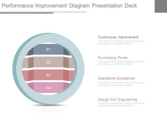 Performance Improvement Diagram Presentation Deck