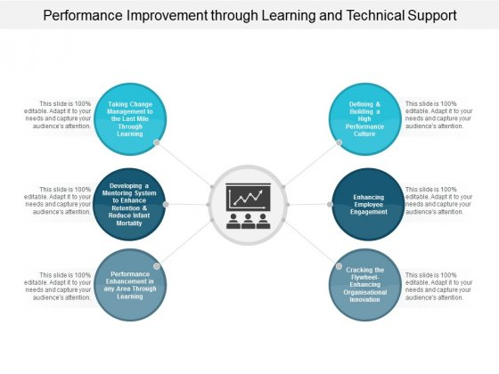 Performance Improvement Through Learning And Technical Support Ppt PowerPoint Presentation Pictures