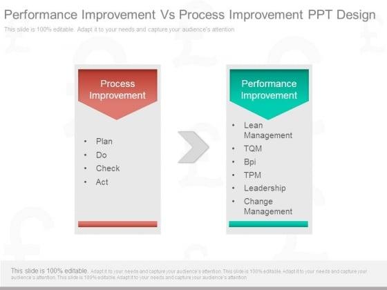 Performance Improvement Vs Process Improvement Ppt Design