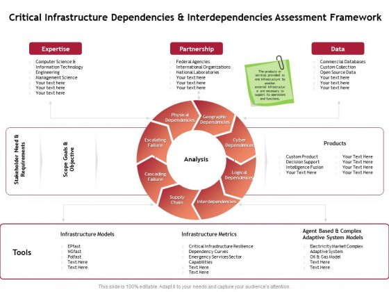 Performance Measuement Of Infrastructure Project Critical Infrastructure Dependencies And Interdependencies Assessment Framework Clipart PDF