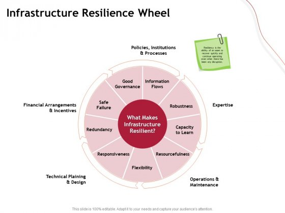 Performance Measuement Of Infrastructure Project Infrastructure Resilience Wheel Summary PDF