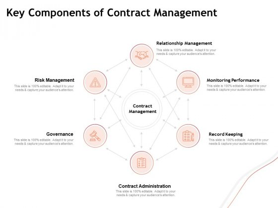 Performance Measuement Of Infrastructure Project Key Components Of Contract Management Infographics PDF