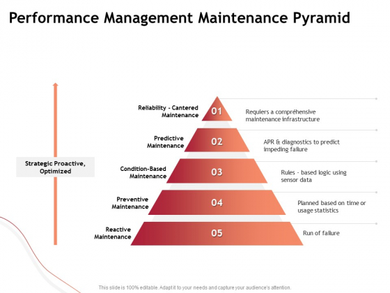 Performance Measuement Of Infrastructure Project Performance Management Maintenance Pyramid Structure PDF