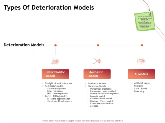 Performance Measuement Of Infrastructure Project Types Of Deterioration Models Professional PDF