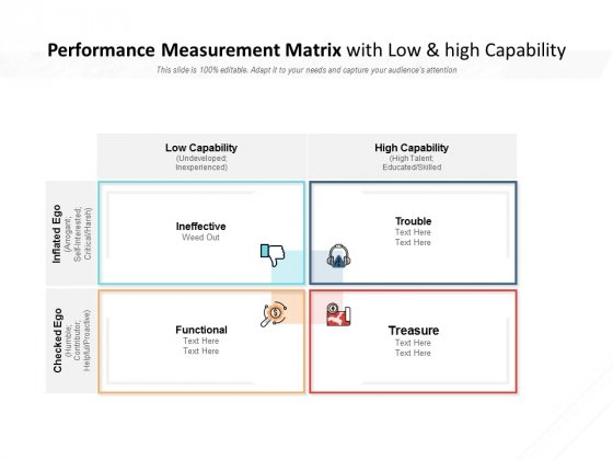 Performance Measurement Matrix With Low And High Capability Ppt PowerPoint Presentation Pictures Backgrounds