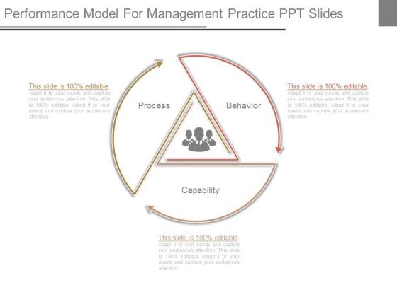 Performance Model For Management Practice Ppt Slides