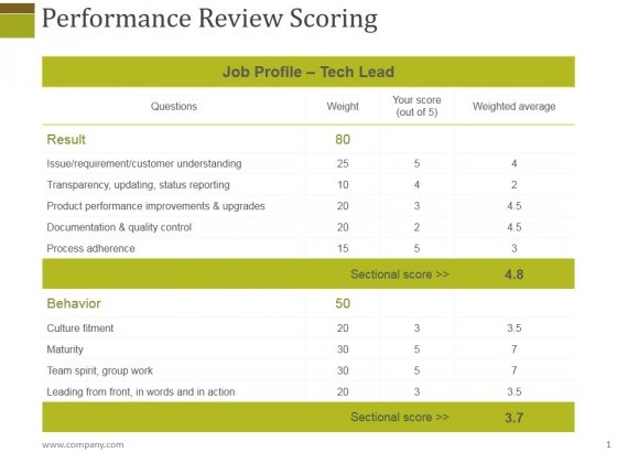 Performance Review Scoring Ppt PowerPoint Presentation Gallery Rules