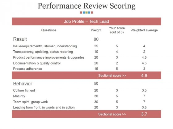 Performance Review Scoring Ppt PowerPoint Presentation Outline Background