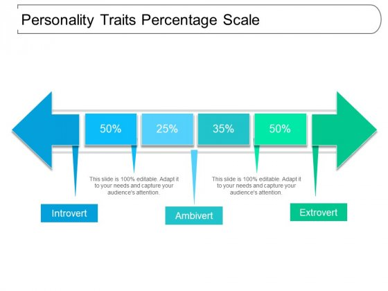 Personality Traits Percentage Scale Ppt PowerPoint Presentation Professional Slide