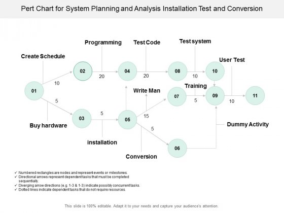 Pert Chart For System Planning And Analysis Installation Test And Conversion Ppt Powerpoint Presentation Pictures Graphics Tutorials
