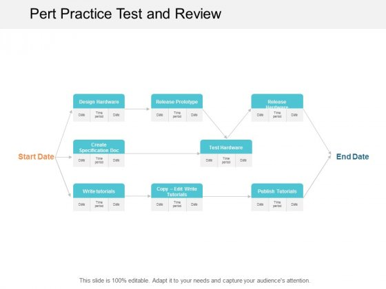 Pert Practice Test And Review Ppt Powerpoint Presentation Layouts Template