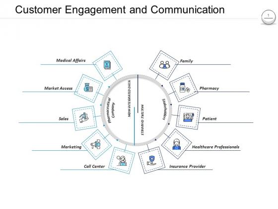 Pharmaceutical Management Customer Engagement And Communication Ppt Inspiration Templates PDF