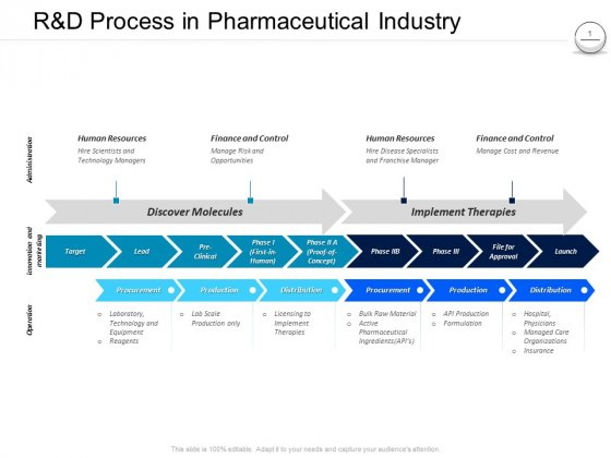 Pharmaceutical Management R And D Process In Pharmaceutical Industry Ppt Icon Samples PDF