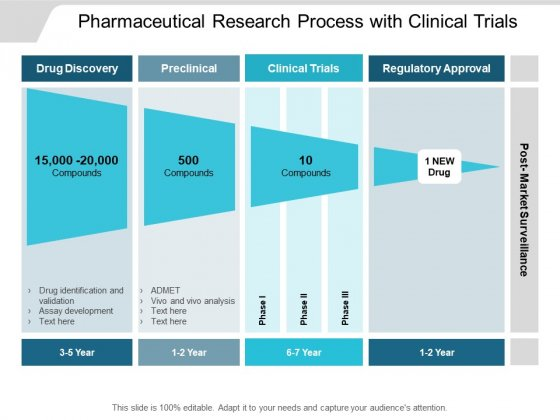 Pharmaceutical Research Process With Clinical Trials Ppt PowerPoint Presentation Pictures Layout