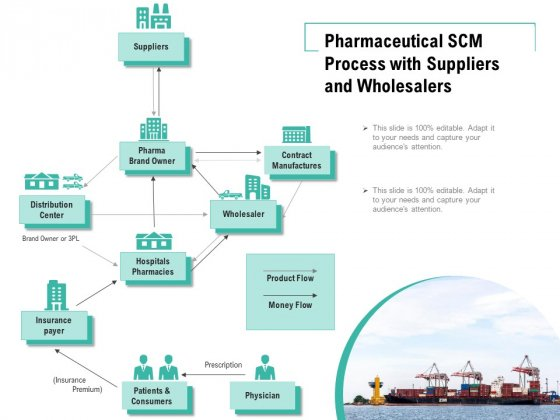 Pharmaceutical SCM Process With Suppliers And Wholesalers Ppt PowerPoint Presentation File Tips PDF
