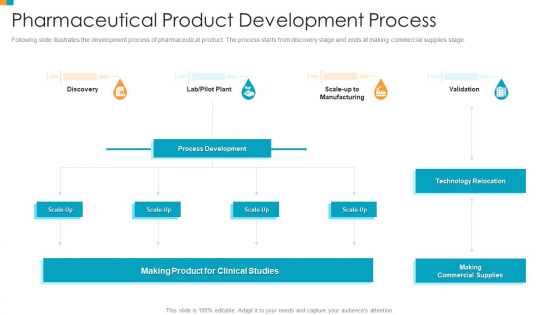 Pharmaceutical Transformation For Inclusive Goods Pharmaceutical Product Development Process Slides PDF