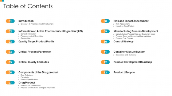 Pharmaceutical Transformation For Inclusive Goods Table Of Contents Demonstration PDF