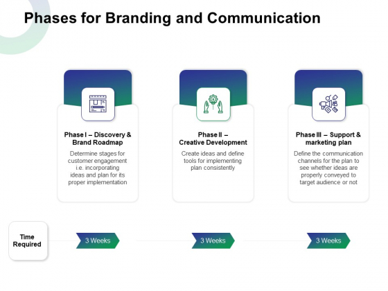 Phases For Branding And Communication Ppt Professional Microsoft PDF
