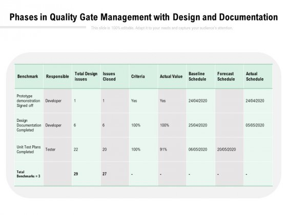 Phases In Quality Gate Management With Design And Documentation Ppt PowerPoint Presentation Model Structure PDF