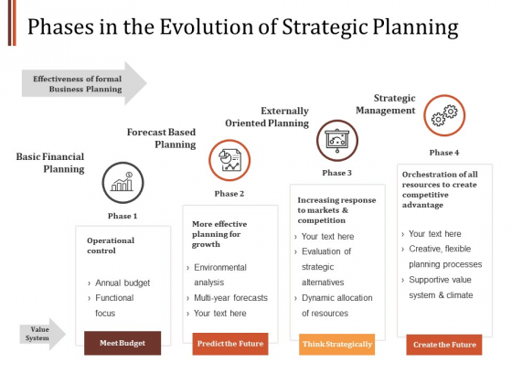 Phases In The Evolution Of Strategic Planning Ppt PowerPoint Presentation Show Graphics Design