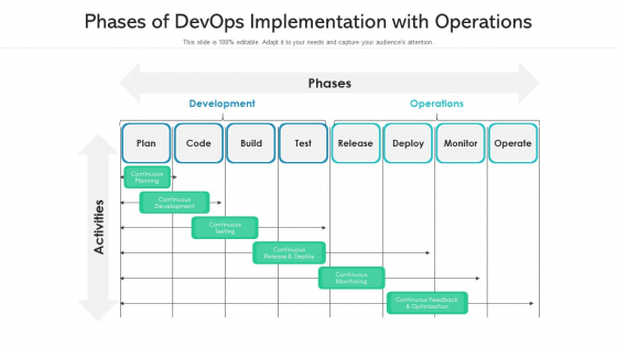 Phases Of Devops Implementation With Operations Inspiration PDF