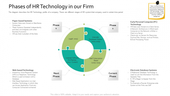Phases Of HR Technology In Our Firm Human Resource Information System For Organizational Effectiveness Introduction PDF
