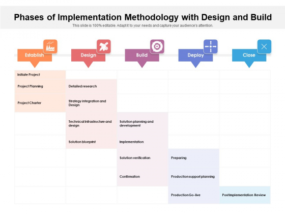 Phases Of Implementation Methodology With Design And Build Ppt PowerPoint Presentation File Outline PDF