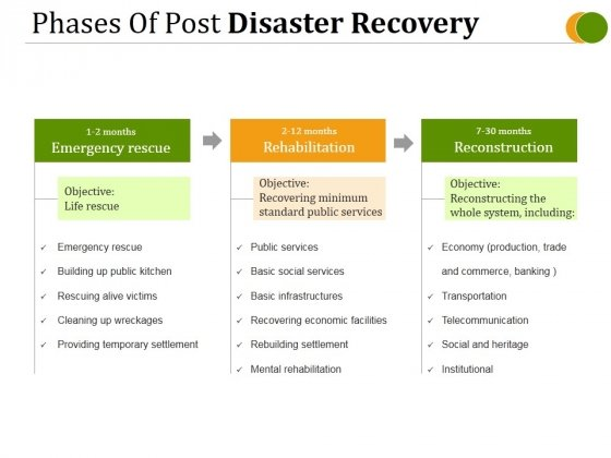 Phases Of Post Disaster Recovery Ppt PowerPoint Presentation Deck
