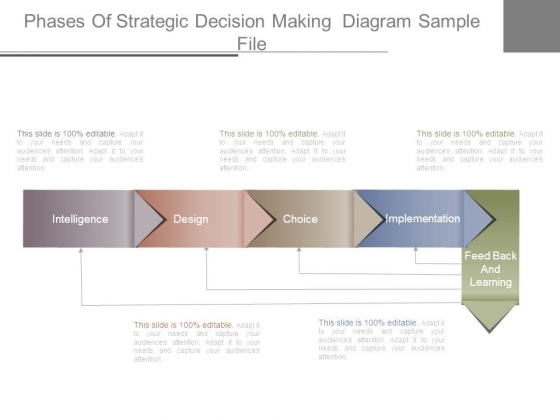 Phases Of Strategic Decision Making Diagram Sample File