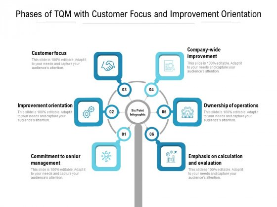 Phases Of Tqm With Customer Focus And Improvement Orientation Ppt PowerPoint Presentation Model Deck PDF